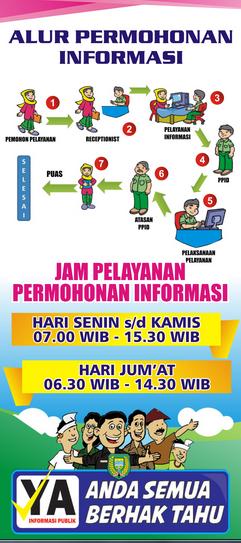 Alur Permohonan Informasi PPID Bagian Administrasi Pemerintahan Umum Kota Madiun